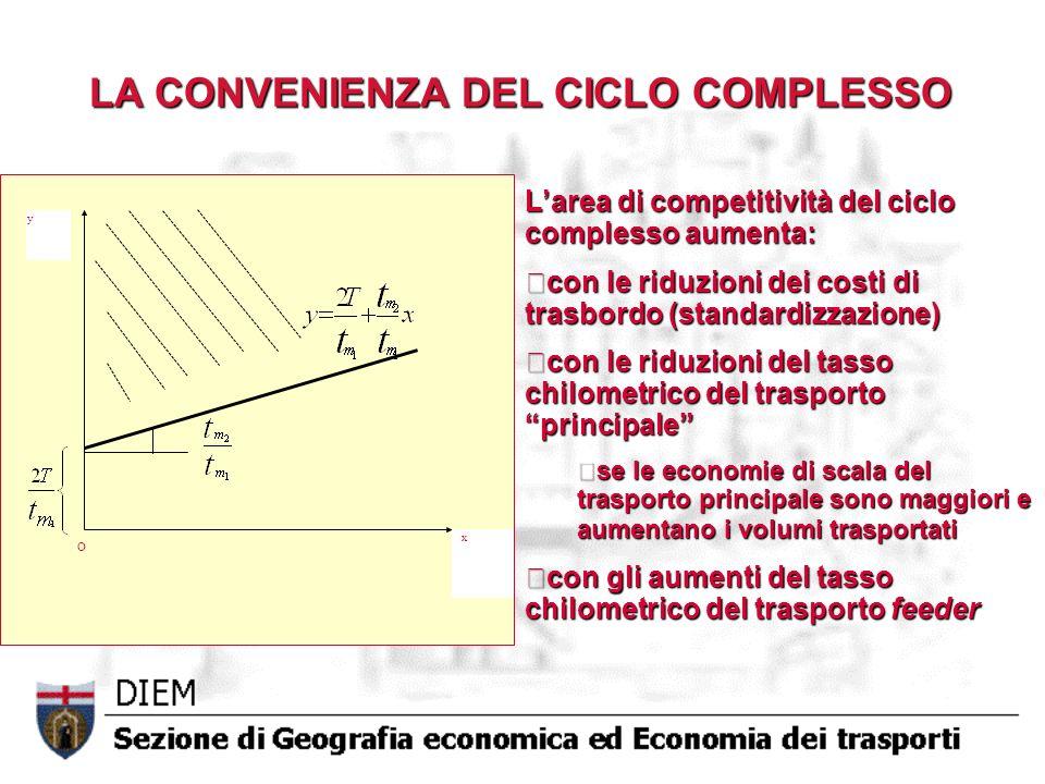 LA CONVENIENZA DEL CICLO COMPLESSO Larea di competitività del ciclo complesso aumenta: con le riduzioni dei costi di trasbordo (standardizzazione) con