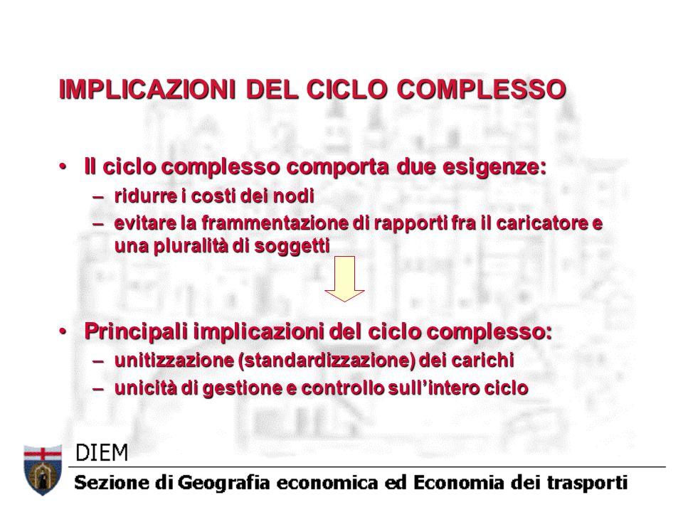 IMPLICAZIONI DEL CICLO COMPLESSO Il ciclo complesso comporta due esigenze:Il ciclo complesso comporta due esigenze: –ridurre i costi dei nodi –evitare