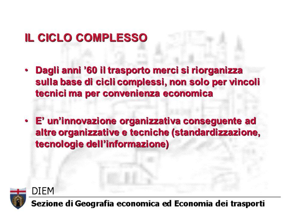 IL CICLO COMPLESSO Dagli anni 60 il trasporto merci si riorganizza sulla base di cicli complessi, non solo per vincoli tecnici ma per convenienza econ