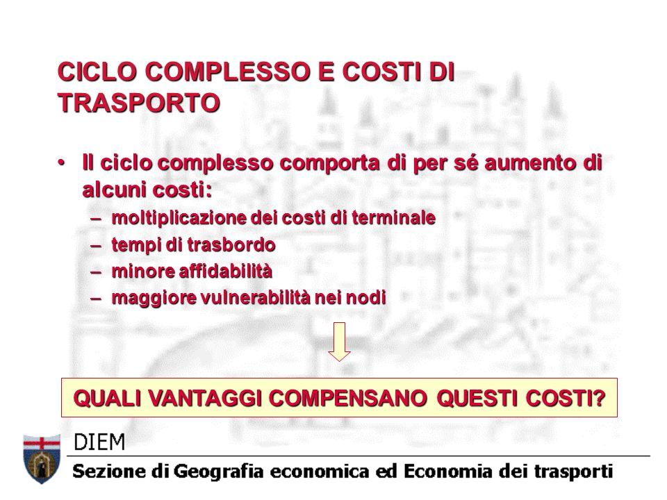 CICLO COMPLESSO E COSTI DI TRASPORTO Il ciclo complesso comporta di per sé aumento di alcuni costi:Il ciclo complesso comporta di per sé aumento di al
