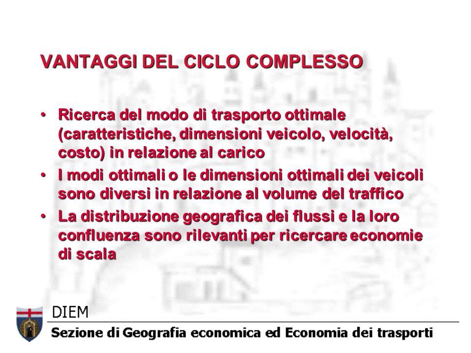 VANTAGGI DEL CICLO COMPLESSO Ricerca del modo di trasporto ottimale (caratteristiche, dimensioni veicolo, velocità, costo) in relazione al caricoRicer