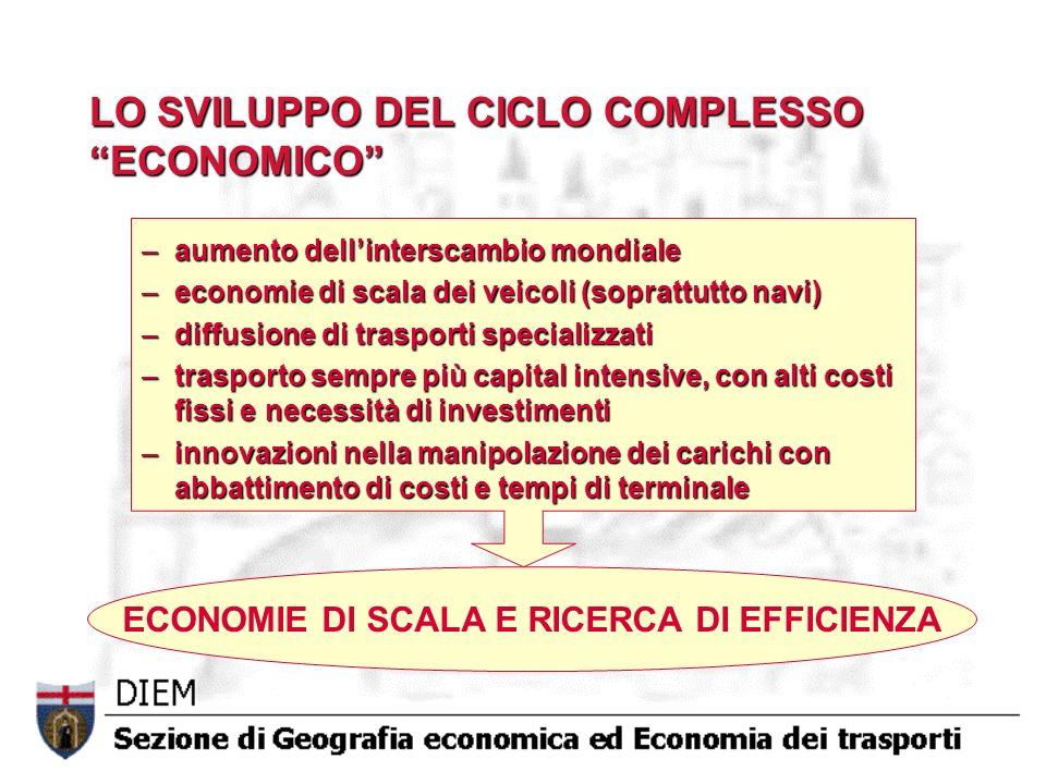 LO SVILUPPO DEL CICLO COMPLESSO ECONOMICO –aumento dellinterscambio mondiale –economie di scala dei veicoli (soprattutto navi) –diffusione di trasport