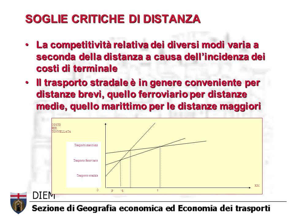 SOGLIE CRITICHE DI DISTANZA La competitività relativa dei diversi modi varia a seconda della distanza a causa dellincidenza dei costi di terminaleLa c