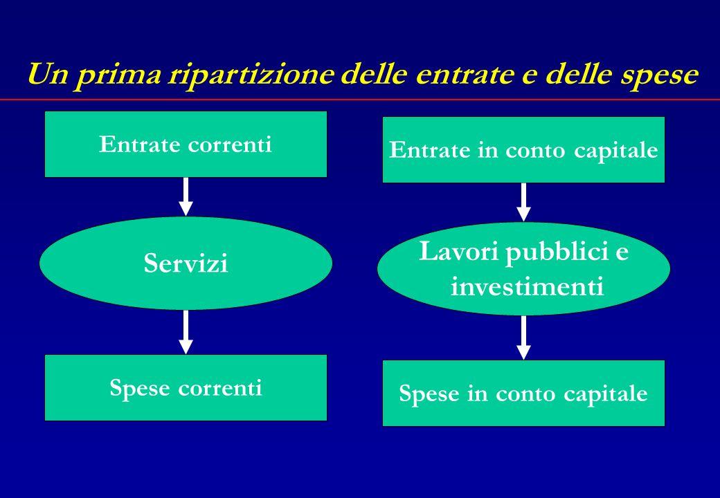 Un prima ripartizione delle entrate e delle spese Le spese e le entrate che le finanziano si dividono in due grosse categorie: Entrate e spese di parte corrente Entrate e spese in conto capitale