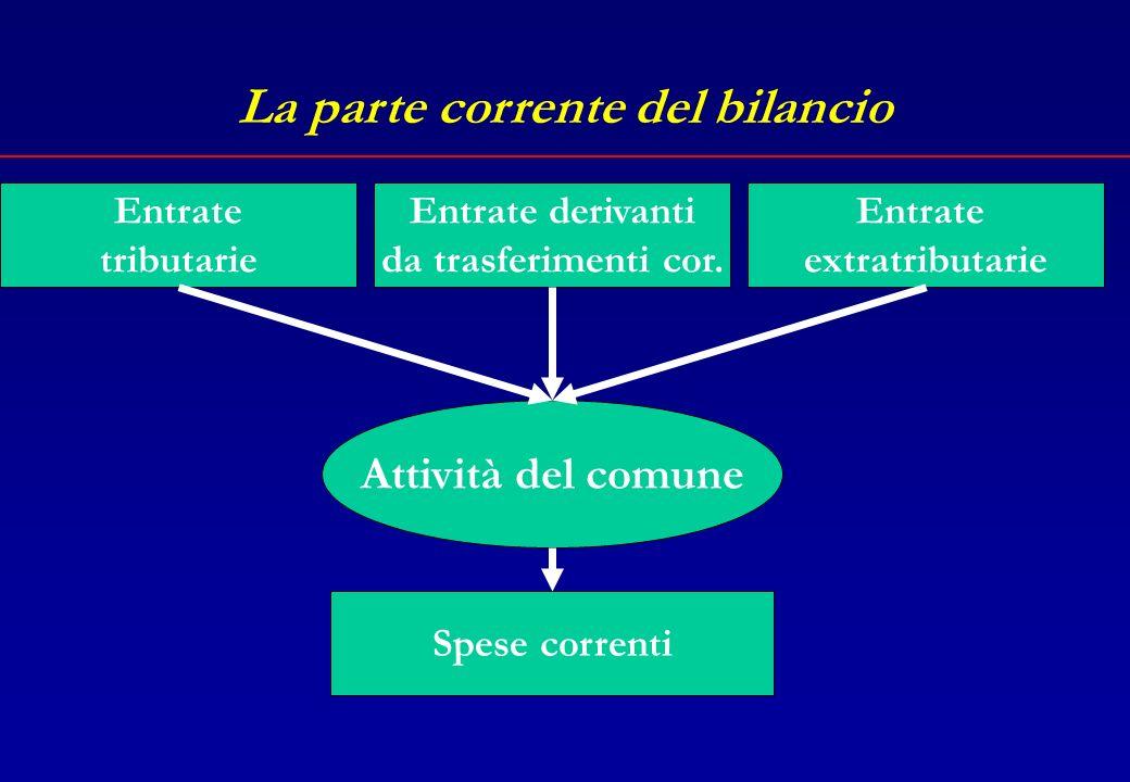La parte corrente del bilancio Entrate tributarie Spese correnti Attività del comune Entrate extratributarie Entrate derivanti da trasferimenti cor.