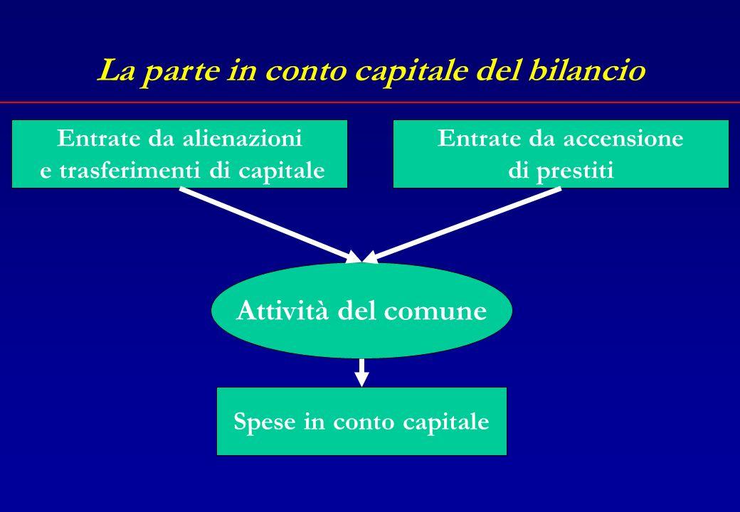 La parte in conto capitale del bilancio Le spese in conto capitale (lavori pubblici e investimenti) sono finanziate attraverso le entrate in conto capitale, ossia: Entrate derivanti da alienazioni o trasferimenti di capitale Entrate derivanti da accensione di mutui