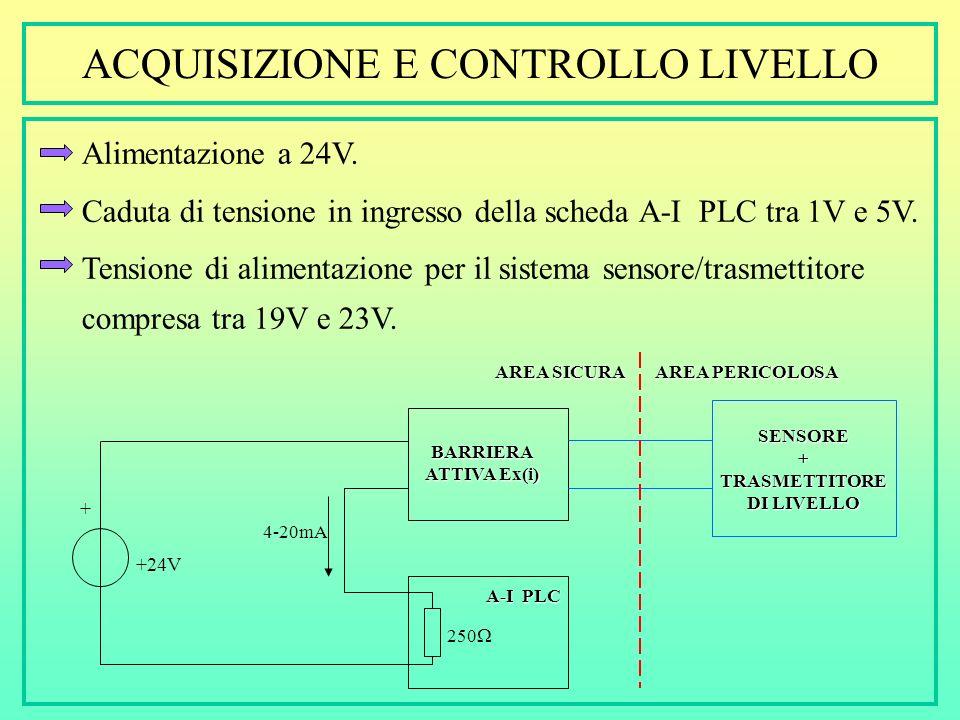 ACQUISIZIONE E CONTROLLO LIVELLO In campo (C1Z1): Sensore e trasmettitore di livello in esecuzione Ex(i); fornisce un segnale 4-20mA In zona sicura: C