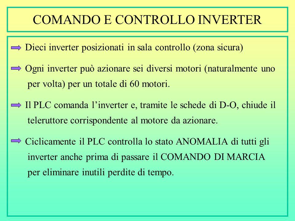 ACQUISIZIONE E CONTROLLO LIVELLO +24V + BARRIERA ATTIVA Ex(i) A-I PLC 250 AREA SICURA AREA PERICOLOSA SENSORE + TRASMETTITORE DI LIVELLO 4-20mA Alimen
