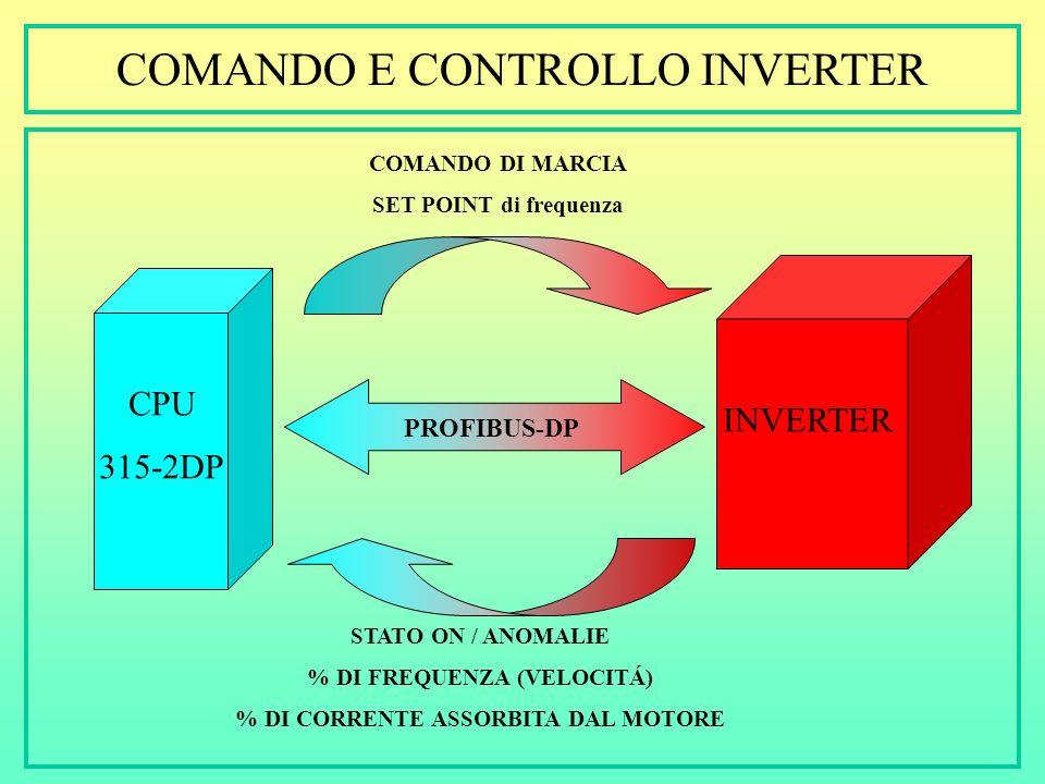 COMANDO E CONTROLLO INVERTER Dieci inverter posizionati in sala controllo (zona sicura) Ogni inverter può azionare sei diversi motori (naturalmente un