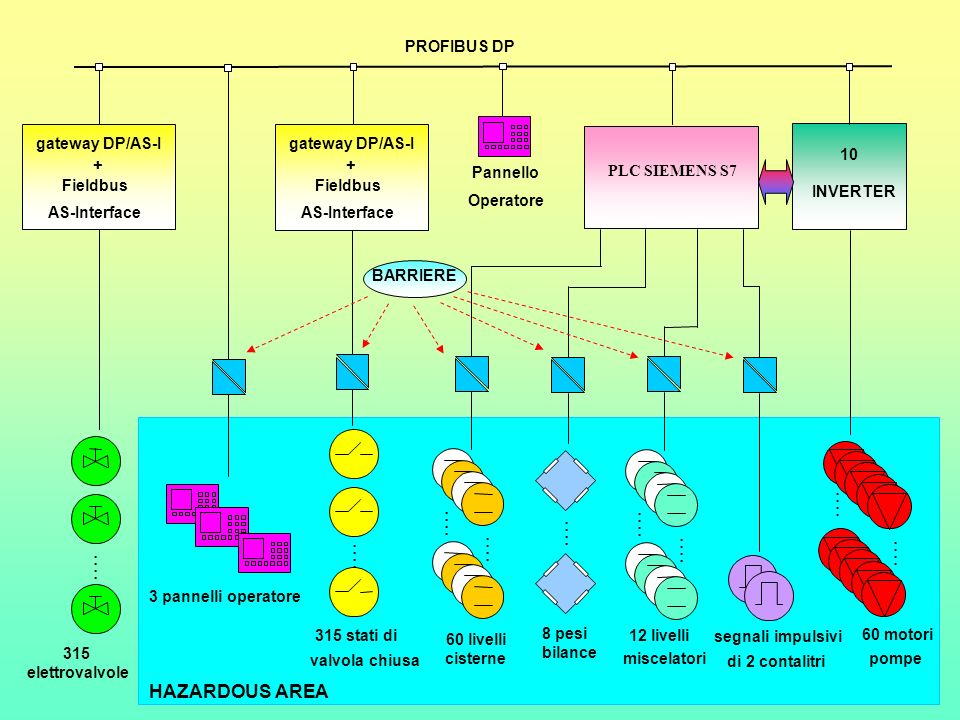 HAZARDOUS AREA : : : : 10 INVERTER : : 60 motori pompe segnali impulsivi di 2 contalitri 12 livelli miscelatori : : : : 60 livelli cisterne 3 pannelli operatore 315 stati di valvola chiusa : : : : : : 315 elettrovalvole PROFIBUS DP 8 pesi bilance : : + gateway DP/AS-I AS-Interface Fieldbus BARRIERE Pannello Operatore + gateway DP/AS-I AS-Interface Fieldbus PLC SIEMENS S7