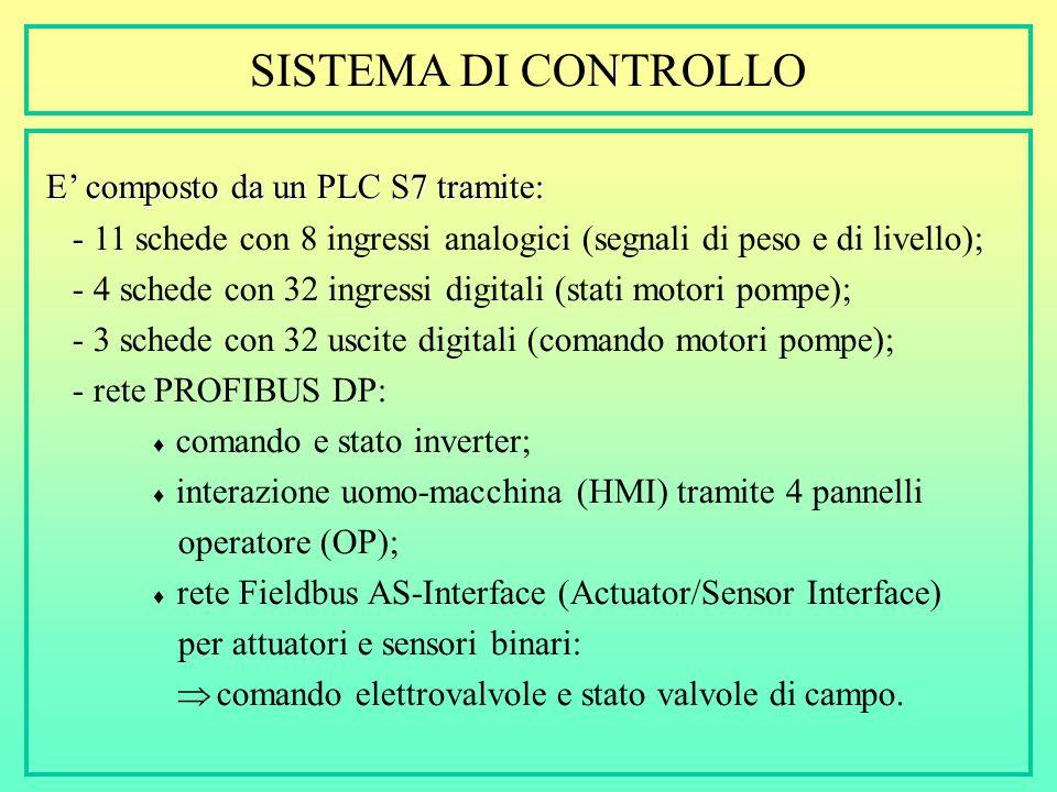 SISTEMA DI CONTROLLO E composto da un PLC S7 tramite: - 11 schede con 8 ingressi analogici (segnali di peso e di livello); - 4 schede con 32 ingressi digitali (stati motori pompe); - 3 schede con 32 uscite digitali (comando motori pompe); - rete PROFIBUS DP: comando e stato inverter; interazione uomo-macchina (HMI) tramite 4 pannelli operatore (OP); rete Fieldbus AS-Interface (Actuator/Sensor Interface) per attuatori e sensori binari: comando elettrovalvole e stato valvole di campo.