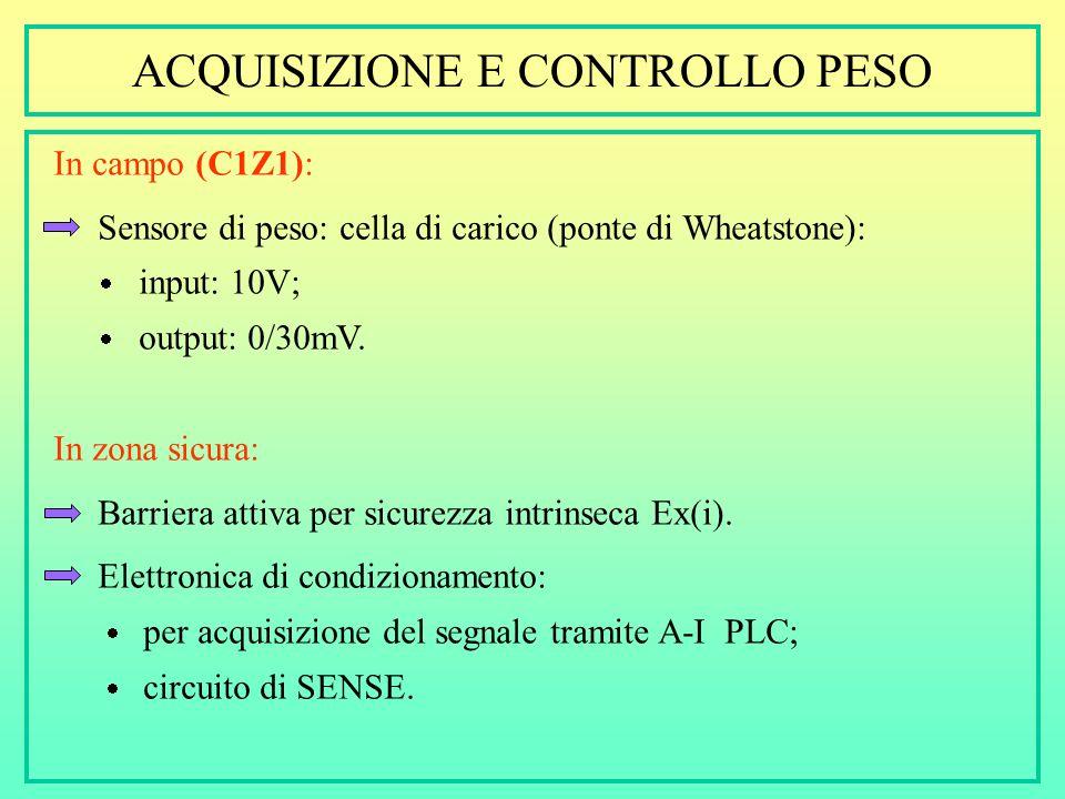 ACQUISIZIONE E CONTROLLO PESO In campo (C1Z1): Sensore di peso: cella di carico (ponte di Wheatstone): input: 10V; output: 0/30mV.