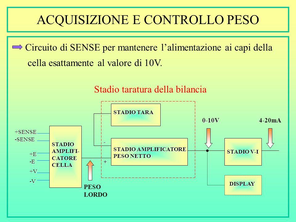 ACQUISIZIONE E CONTROLLO PESO Circuito di SENSE per mantenere lalimentazione ai capi della cella esattamente al valore di 10V.