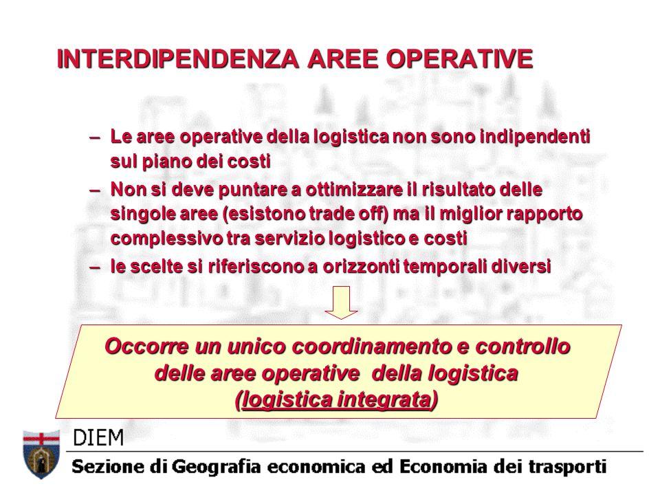 INTERDIPENDENZA AREE OPERATIVE –Le aree operative della logistica non sono indipendenti sul piano dei costi –Non si deve puntare a ottimizzare il risu