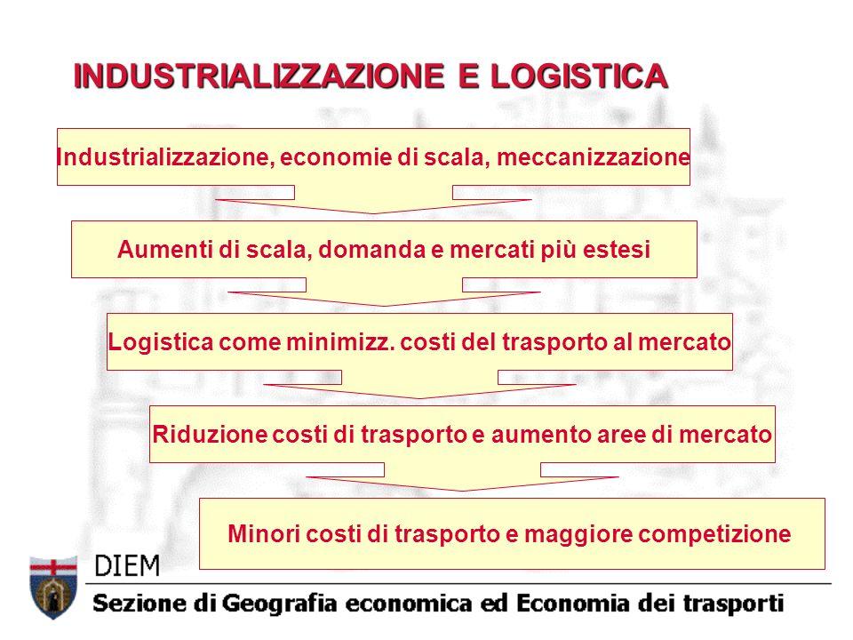 INDUSTRIALIZZAZIONE E LOGISTICA Industrializzazione, economie di scala, meccanizzazione Aumenti di scala, domanda e mercati più estesi Logistica come