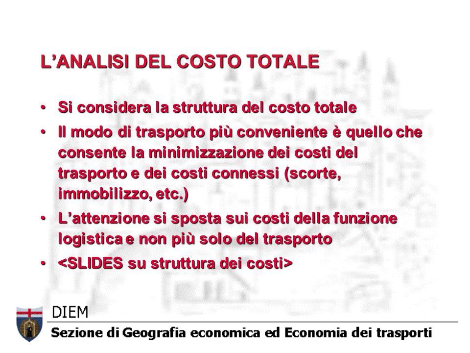 LANALISI DEL COSTO TOTALE Si considera la struttura del costo totaleSi considera la struttura del costo totale Il modo di trasporto più conveniente è