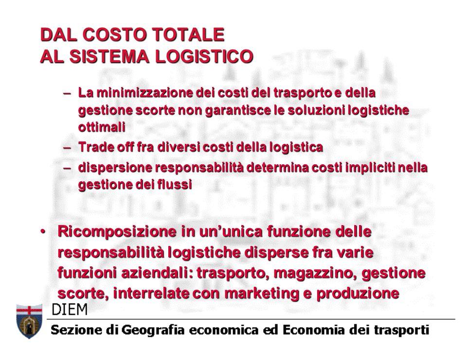 DAL COSTO TOTALE AL SISTEMA LOGISTICO –La minimizzazione dei costi del trasporto e della gestione scorte non garantisce le soluzioni logistiche ottima