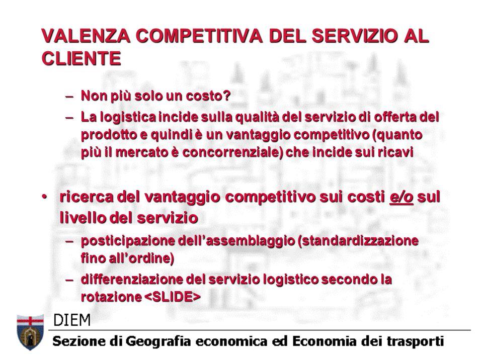 VALENZA COMPETITIVA DEL SERVIZIO AL CLIENTE –Non più solo un costo? –La logistica incide sulla qualità del servizio di offerta del prodotto e quindi è