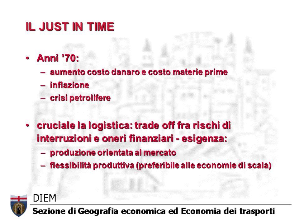 IL JUST IN TIME Anni 70:Anni 70: –aumento costo danaro e costo materie prime –inflazione –crisi petrolifere cruciale la logistica: trade off fra risch