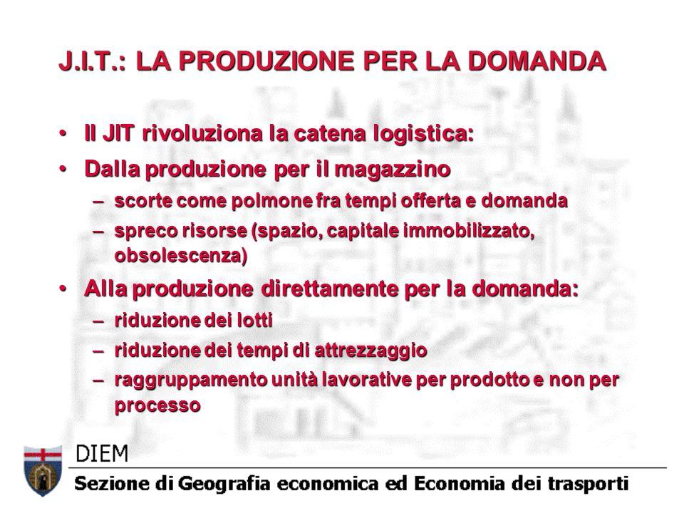 J.I.T.: LA PRODUZIONE PER LA DOMANDA Il JIT rivoluziona la catena logistica:Il JIT rivoluziona la catena logistica: Dalla produzione per il magazzinoD