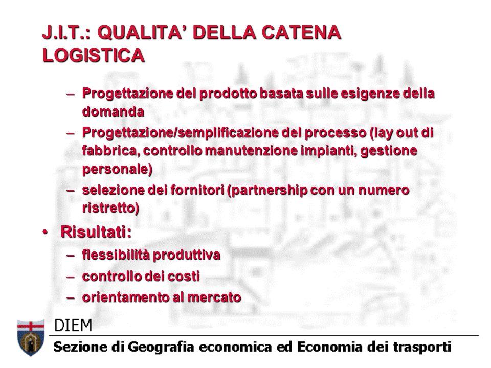 J.I.T.: QUALITA DELLA CATENA LOGISTICA –Progettazione del prodotto basata sulle esigenze della domanda –Progettazione/semplificazione del processo (la