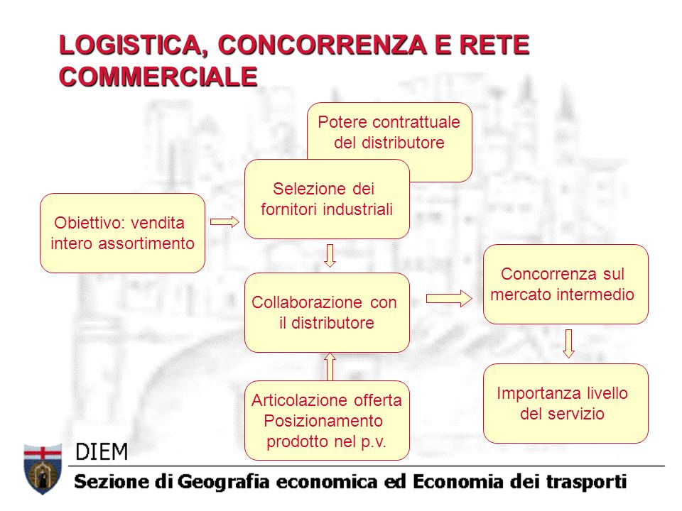 LOGISTICA, CONCORRENZA E RETE COMMERCIALE Obiettivo: vendita intero assortimento Potere contrattuale del distributore Selezione dei fornitori industri