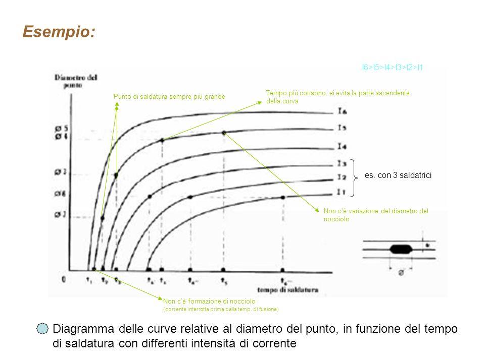 Lacciaio dolce ha una ampia gamma di plasticità I valori di tempo e dintensità sono scelte in base alla classe di Appartenenza del giunto Lamiera di d