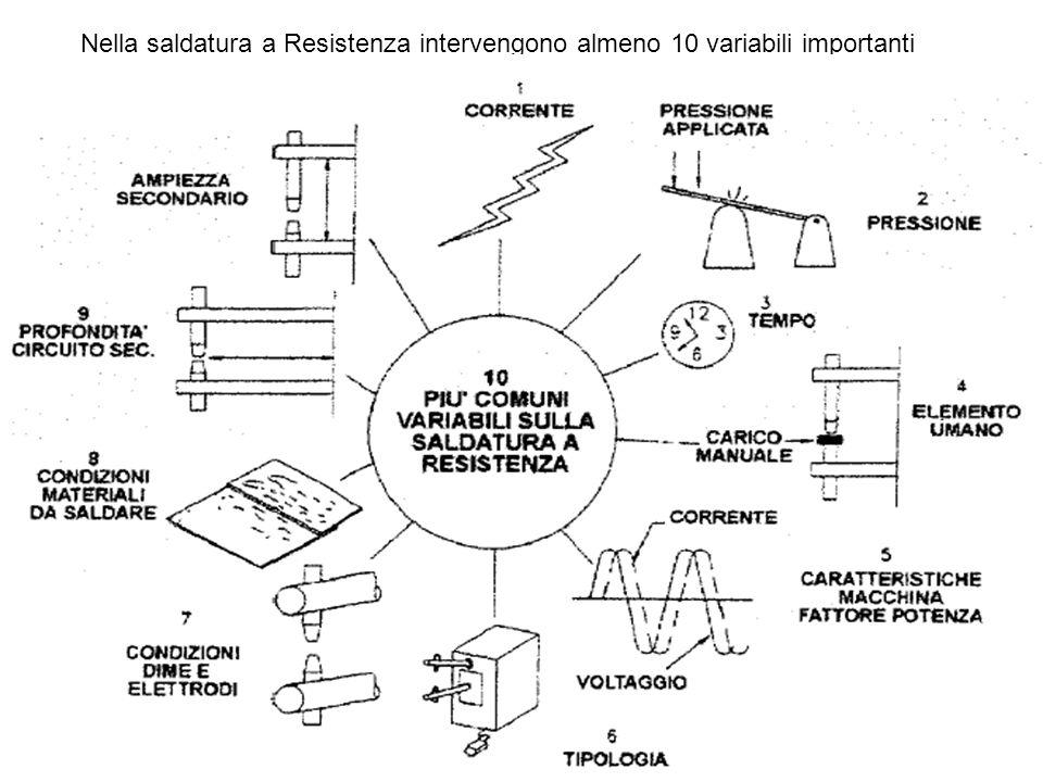 SALDATURA ELETTRICA PER RESISTENZA E una saldatura autogena, eseguita sotto pressione, senza apporto di materiali,che utilizza il calore creato da una