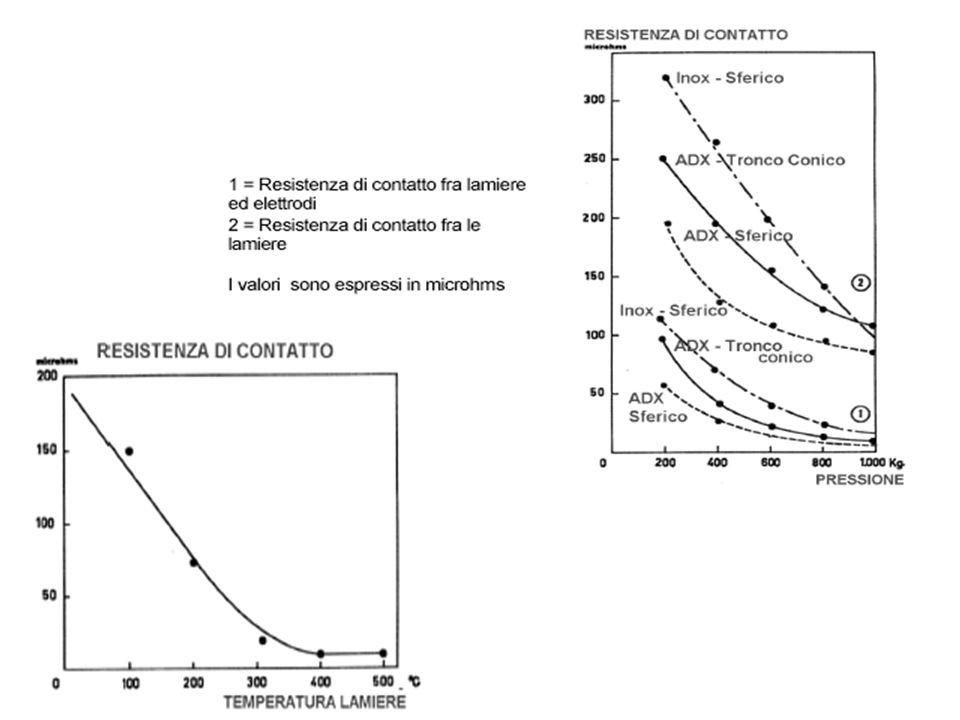 2 – RESISTENZA = PRESSIONE -Inversamente proporzionale alla sezione attraversata e alla temperatura del corpo -Direttamente proporzionale alla lunghez