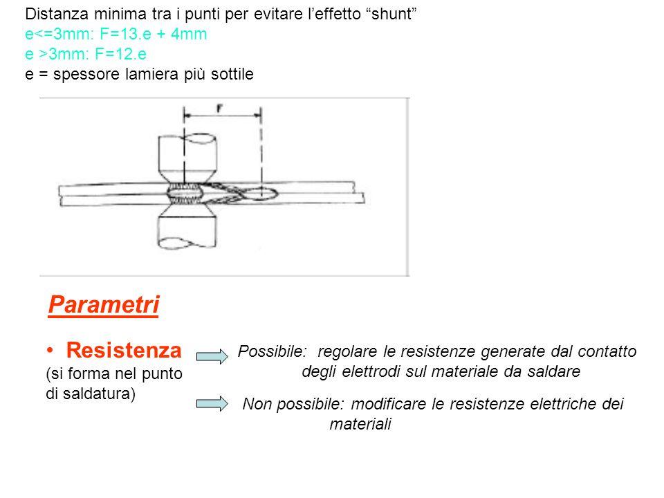 Dislocazioni dei punti Fig.1.A Fig.1.B La larghezza della zona di saldatura e la distanza dal bordo è regolata da formule che garantiscono la riuscita
