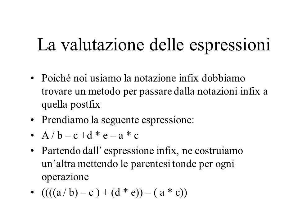 La valutazione delle espressioni A questo punto scorro con un ciclo l espressione e al posto della parentesi tonda chiusa metto l ultimo operatore letto.