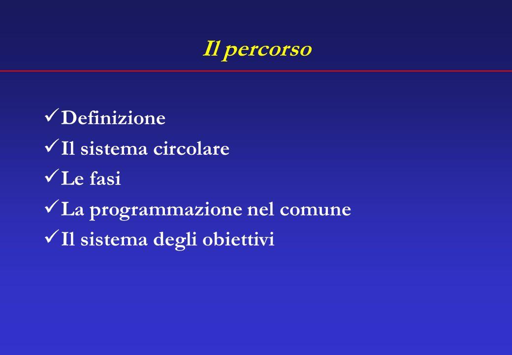 Il percorso Definizione Il sistema circolare Le fasi La programmazione nel comune Il sistema degli obiettivi