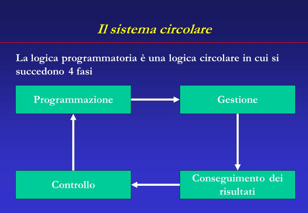 Il sistema circolare La logica programmatoria è una logica circolare in cui si succedono 4 fasi Programmazione Gestione Conseguimento dei risultati Controllo
