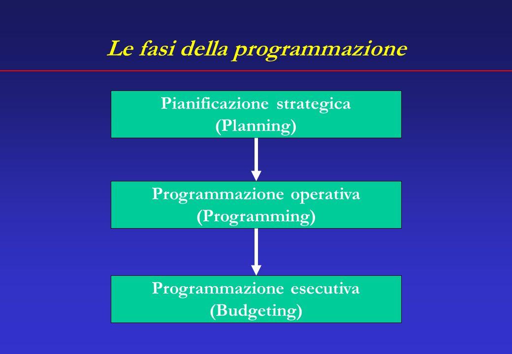 Le fasi della programmazione Pianificazione strategica (Planning) Programmazione operativa (Programming) Programmazione esecutiva (Budgeting)