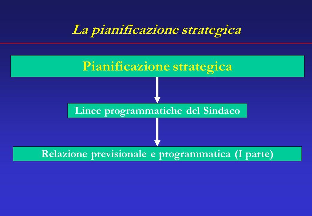 La pianificazione strategica Linee programmatiche del Sindaco Relazione previsionale e programmatica (I parte) Pianificazione strategica