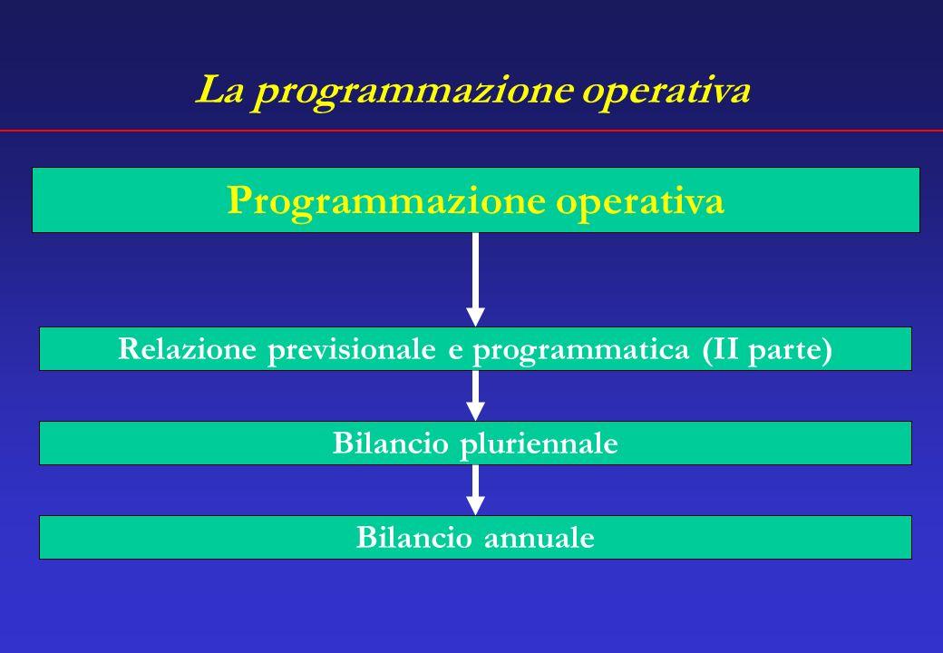 La programmazione operativa Relazione previsionale e programmatica (II parte) Programmazione operativa Bilancio pluriennale Bilancio annuale
