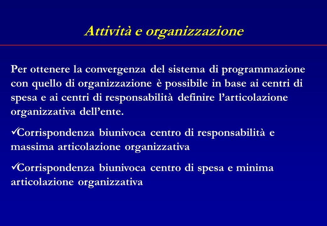 Attività e programmazione Aggregato omogeneo di macroattività Macro attività a Macro attività n Centri di spesa Centro di responsabilità (…) Ente di piccole dimensioni