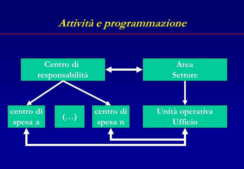 Attività e organizzazione Per ottenere la convergenza del sistema di programmazione con quello di organizzazione è possibile in base ai centri di spesa e ai centri di responsabilità definire larticolazione organizzativa dellente.