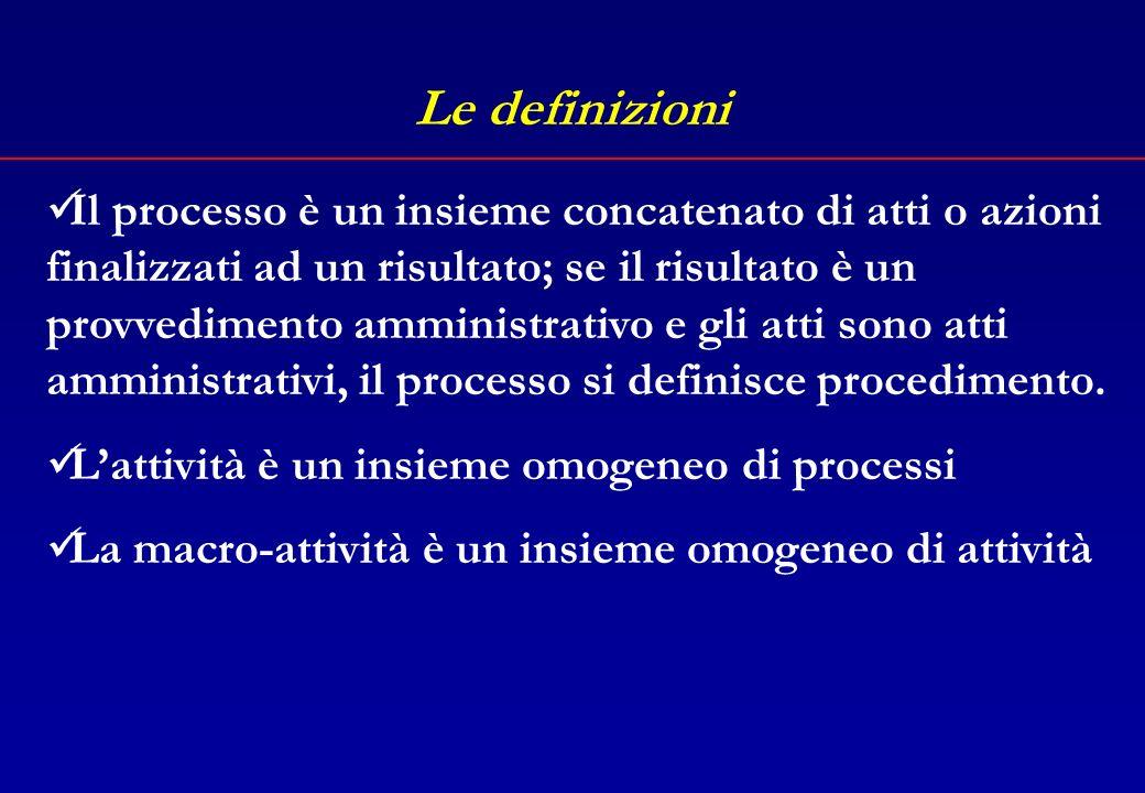 Il percorso La definizione Lanalisi Il repertorio dei processi Attività e programmazione Attività e organizzazione