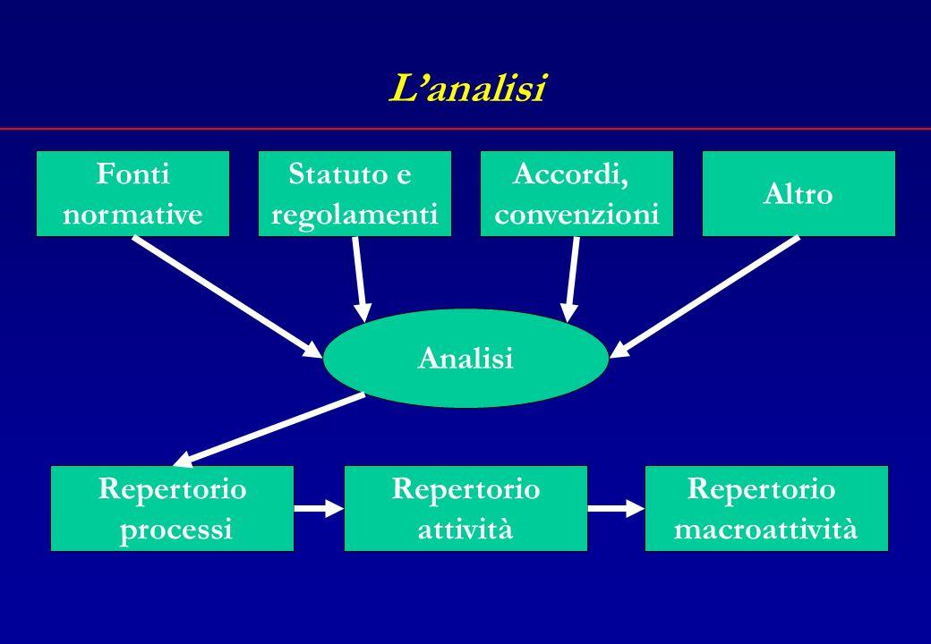 Lanalisi Analisi delle fonti normative Analisi dello statuto e dei regolamenti dellente Analisi strumenti di programmazione, accordi, convenzioni, ecc.