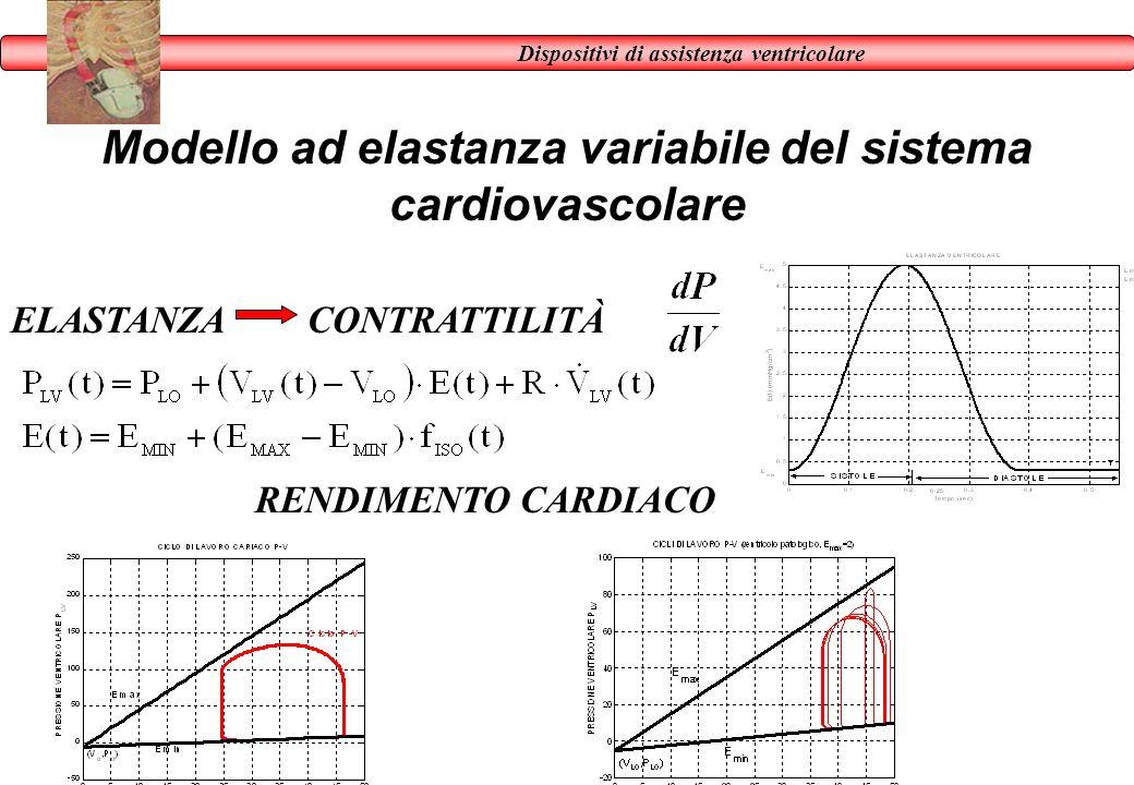 Modello ad elastanza variabile del sistema cardiovascolare ELASTANZACONTRATTILITÀ RENDIMENTO CARDIACO