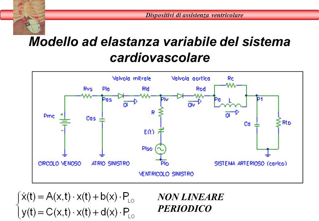 Dispositivi di assistenza ventricolare Modello ad elastanza variabile del sistema cardiovascolare NON LINEARE PERIODICO