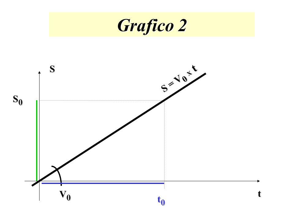 Grafici V t t0t0t0t0 V0V0V0V0 Area = V0 V0 V0 V0 x t0t0t0t0