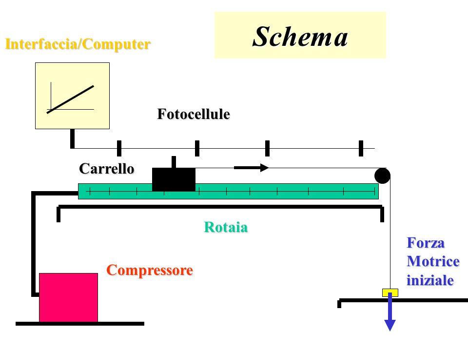 Materiale e Strumenti Rotaia Pneumatica (lunghezza 2 m) Carrello (massa 0,2 kg) Filo inestendibile Forza motrice iniziale (massa 0,1 kg) Interfaccia /