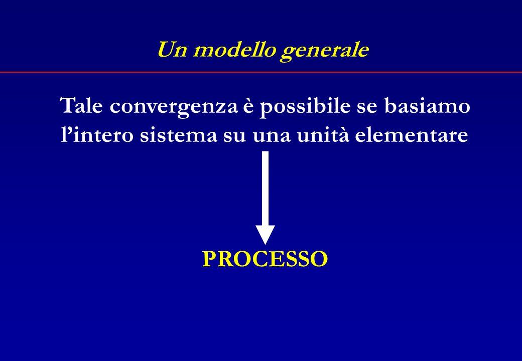 Un modello generale ProgrammazioneOrganizzazione Verifica dei risultati Incentivazione Controlli di efficienza e di efficacia PEG C.d.G.