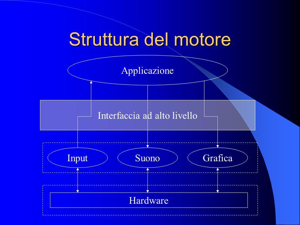 Struttura del motore Hardware Applicazione GraficaSuonoInput Interfaccia ad alto livello