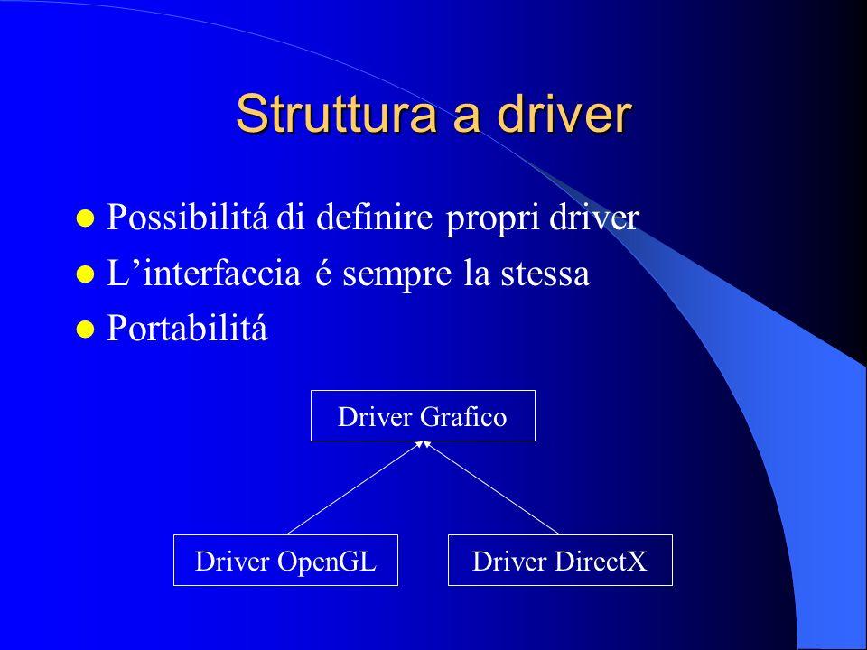 Struttura a driver Possibilitá di definire propri driver Linterfaccia é sempre la stessa Portabilitá Driver OpenGLDriver DirectX Driver Grafico