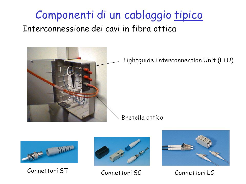 Componenti di un cablaggio tipico Interconnessione dei cavi in fibra ottica Lightguide Interconnection Unit (LIU) Bretella ottica Connettori ST Connet