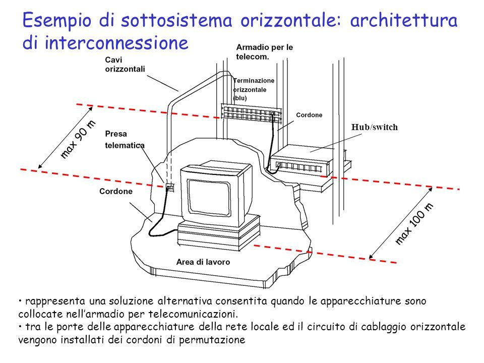 Hub/switch max 100 m max 90 m Esempio di sottosistema orizzontale: architettura di interconnessione rappresenta una soluzione alternativa consentita q