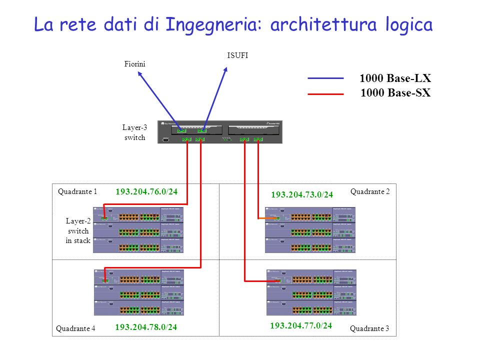 La rete dati di Ingegneria: architettura logica Quadrante 1Quadrante 2 Quadrante 4Quadrante 3 Fiorini ISUFI Layer-3 switch Layer-2 switch in stack 1000 Base-LX 1000 Base-SX 193.204.76.0/24 193.204.73.0/24 193.204.78.0/24 193.204.77.0/24